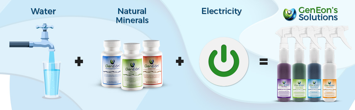 GenEon's Solutions Contain Natural Minerals, Water and Electricity